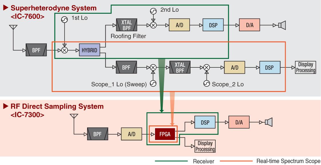 Direct Sampling System Diagram