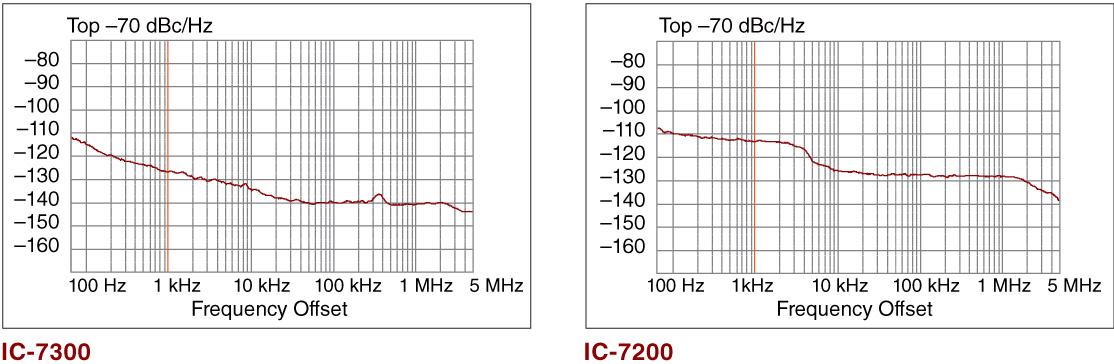 Phase Noise Characteristics Comparison