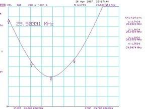 График КСВ в диапазоне 10м