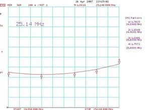 График КСВ в диапазоне 12м