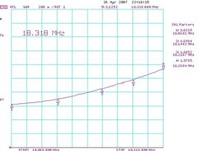 График КСВ в диапазоне 17м