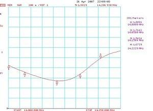 График КСВ в диапазоне 20м