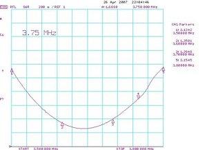 График КСВ в диапазоне 80м